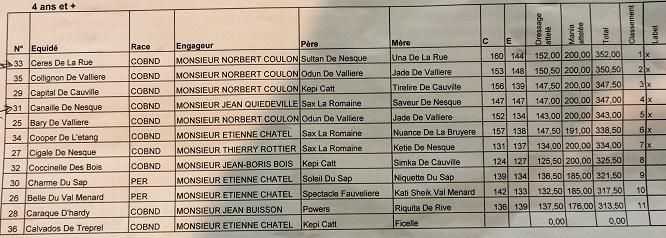 Finale-regionale-trait-normand-resultat-page-2